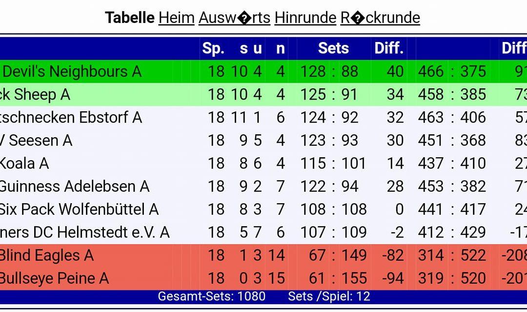 A-Team, Spieltage 17 und 18